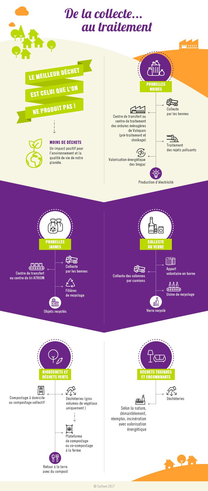 Infographie de la collecte au traitement